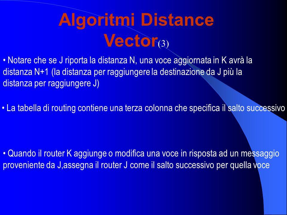 Algoritmi Distance Vector (3) Notare che se J riporta la distanza N, una voce aggiornata in K avrà la distanza N+1 (la distanza per raggiungere la destinazione da J più la distanza per raggiungere J) La tabella di routing contiene una terza colonna che specifica il salto successivo Quando il router K aggiunge o modifica una voce in risposta ad un messaggio proveniente da J,assegna il router J come il salto successivo per quella voce
