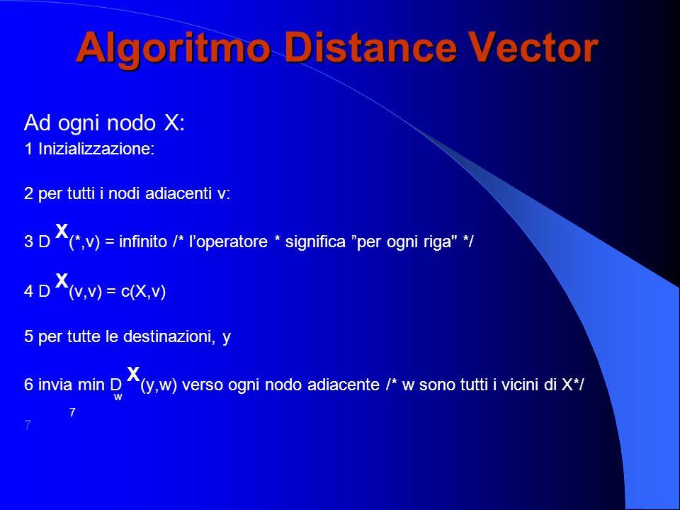 Algoritmo Distance Vector Ad ogni nodo X: 1 Inizializzazione: 2 per tutti i nodi adiacenti v: 3 D X (*,v) = infinito /* l'operatore * significa per ogni riga */ 4 D X (v,v) = c(X,v) 5 per tutte le destinazioni, y 6 invia min D X (y,w) verso ogni nodo adiacente /* w sono tutti i vicini di X*/ w7