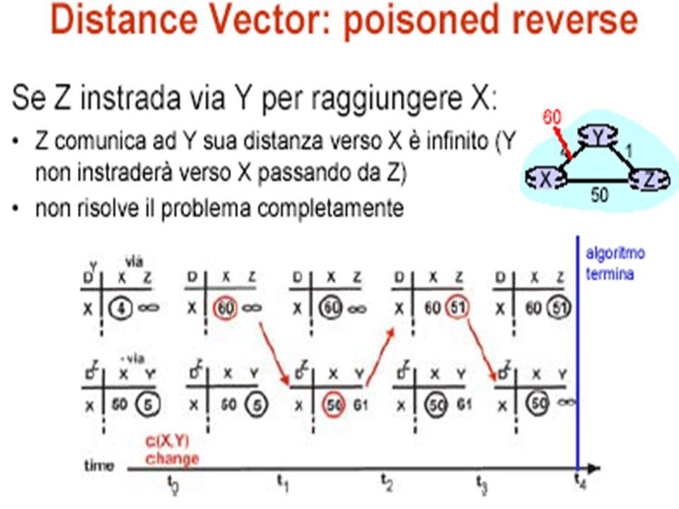 Distance Vector Problemi: – lento a convergere – propaga errori di routing – non molto scalabile (le dimensioni dei messaggi scambiati dai nodo crescono al crescere della rete) Vantaggi – facile da implementare