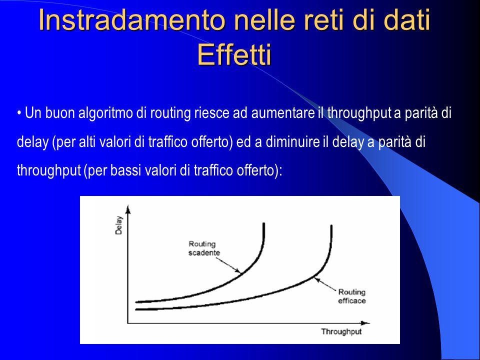 Instradamento nelle reti di dati Effetti Un buon algoritmo di routing riesce ad aumentare il throughput a parità di delay (per alti valori di traffico offerto) ed a diminuire il delay a parità di throughput (per bassi valori di traffico offerto):
