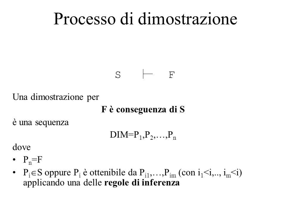 Una dimostrazione per F è conseguenza di S è una sequenza DIM=P 1,P 2,…,P n dove P n =F P i  S oppure P i è ottenibile da P i1,…,P im (con i 1 <i,..,