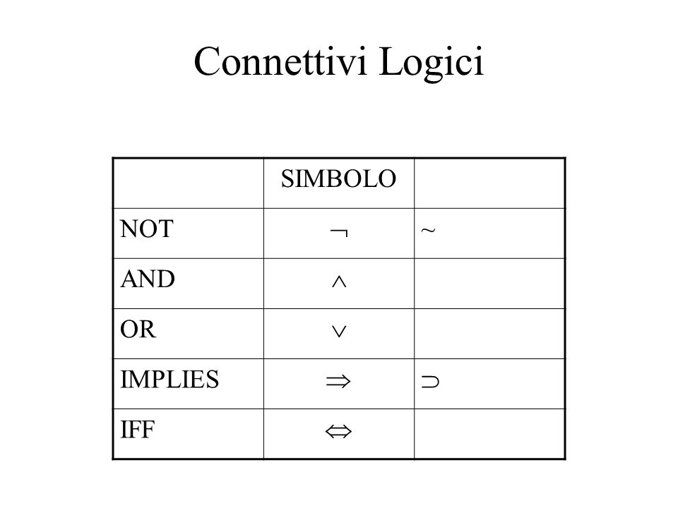 Connettivi Logici SIMBOLO NOT  ~ AND  OR  IMPLIES  IFF 