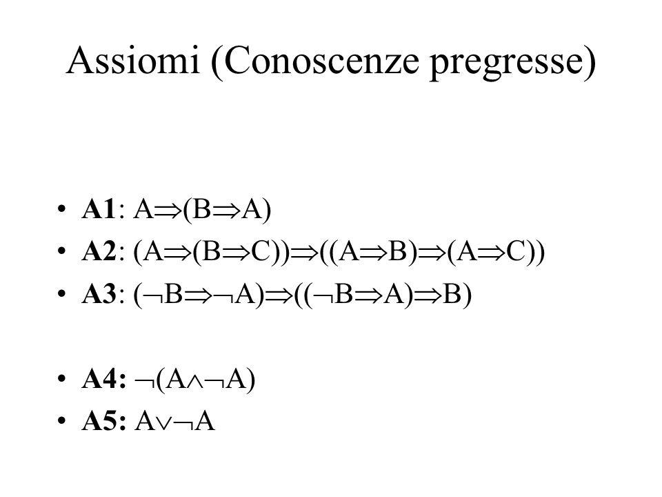 Assiomi (Conoscenze pregresse) A1: A  (B  A) A2: (A  (B  C))  ((A  B)  (A  C)) A3: (  B  A)  ((  B  A)  B) A4:  (A  A) A5: A  A