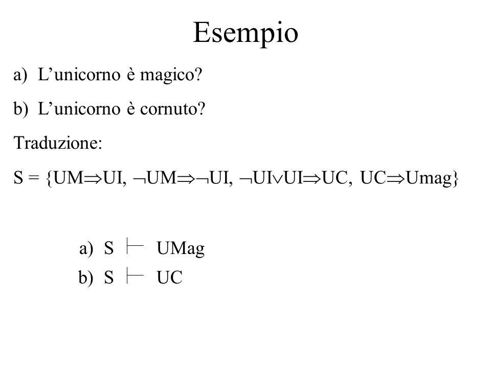 Esempio a)L'unicorno è magico? b)L'unicorno è cornuto? Traduzione: S = {UM  UI,  UM  UI,  UI  UI  UC, UC  Umag} a) SUMag b) SUC
