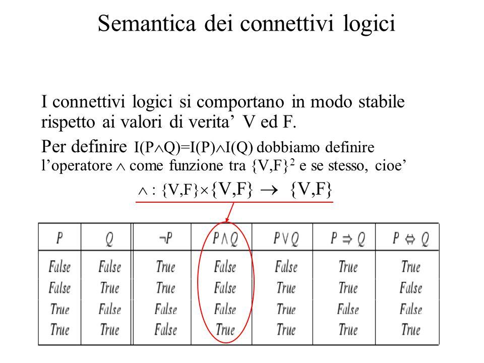 Semantica dei connettivi logici I connettivi logici si comportano in modo stabile rispetto ai valori di verita' V ed F. Per definire I(P  Q)=I(P)  I