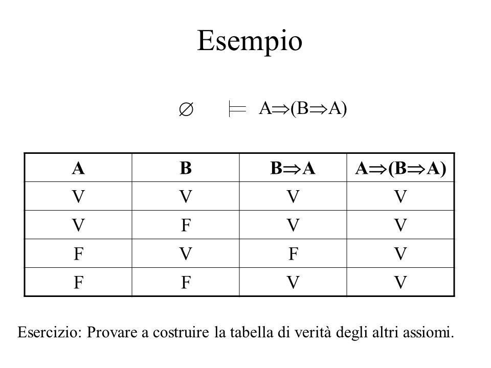 Esempio  A  (B  A) AB BABA VVVV VFVV FVFV FFVV Esercizio: Provare a costruire la tabella di verità degli altri assiomi.