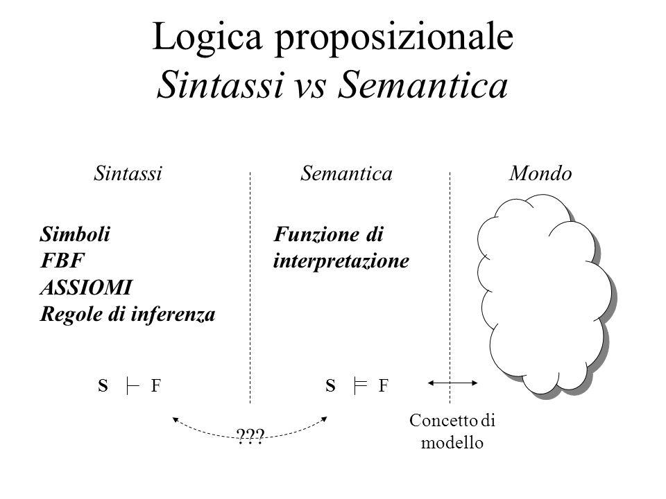 Logica proposizionale Sintassi vs Semantica SintassiSemanticaMondo Concetto di modello Funzione di interpretazione Simboli FBF ASSIOMI Regole di infer