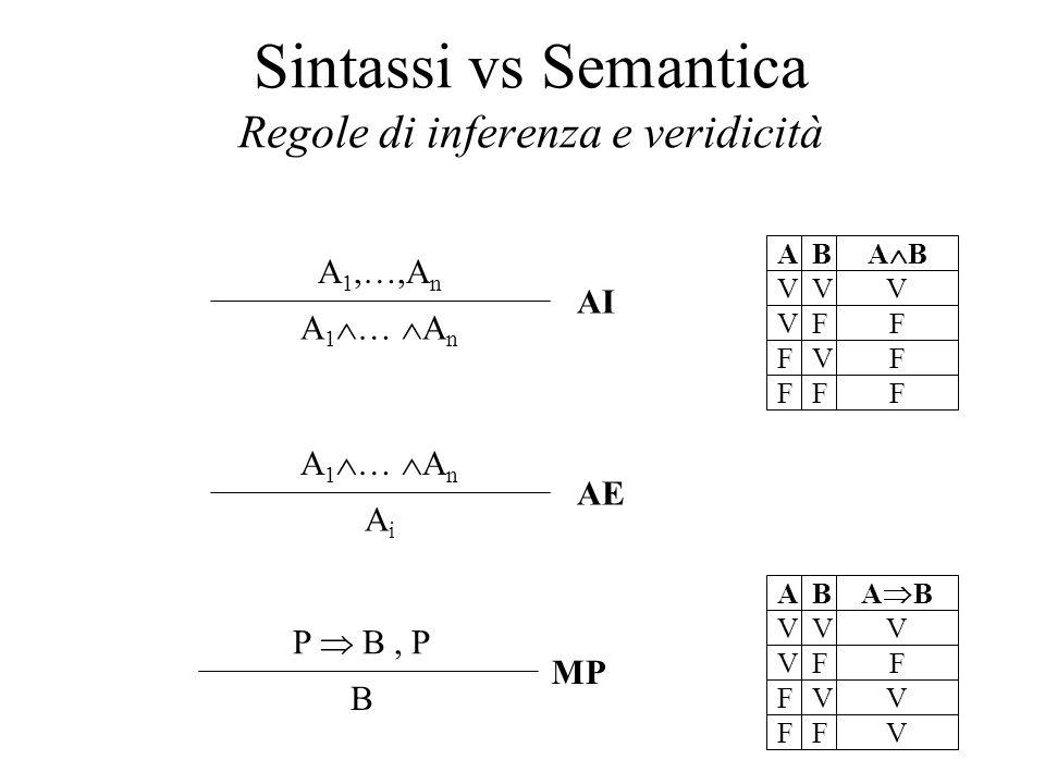 Sintassi vs Semantica Regole di inferenza e veridicità V V F F V F V F AB V F V V ABAB V V F F V F V F AB V F F F ABAB P  B, P B MP A 1,…,A n A 1