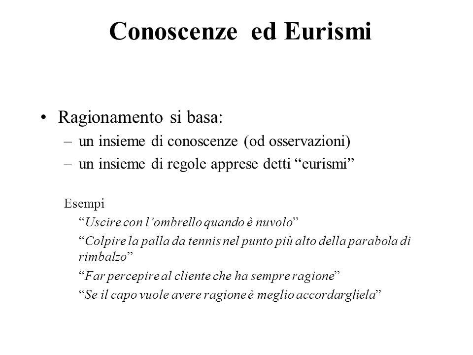 """Conoscenzeed Eurismi Ragionamento si basa: –un insieme di conoscenze (od osservazioni) –un insieme di regole apprese detti """"eurismi"""" Esempi """"Uscire co"""