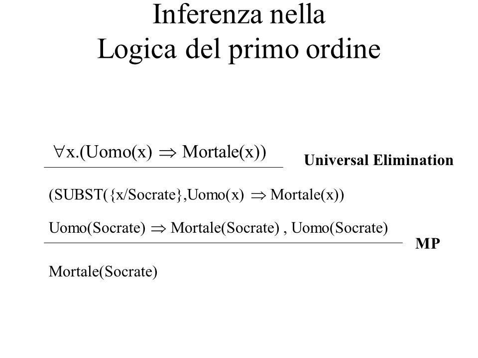 Inferenza nella Logica del primo ordine  x.(Uomo(x)  Mortale(x)) (SUBST({x/Socrate},Uomo(x)  Mortale(x)) Universal Elimination Uomo(Socrate)  Mort