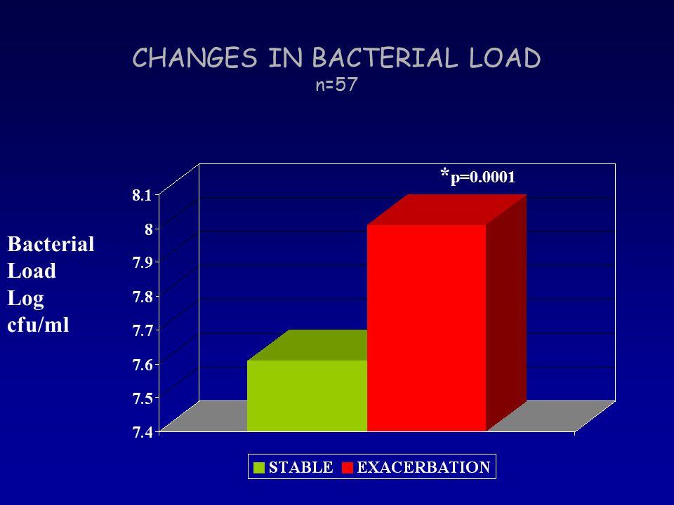 CHANGES IN BACTERIAL LOAD n=57 * p=0.0001 Bacterial Load Log cfu/ml