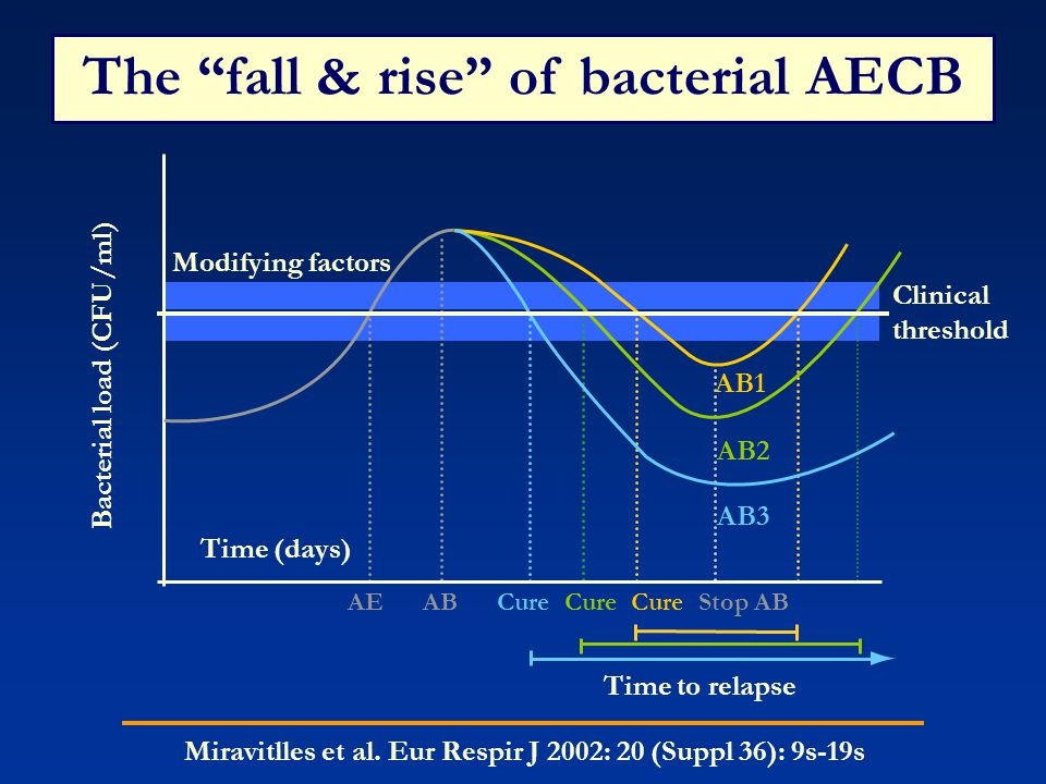The fall & rise of bacterial AECB Modifying factors Bacterial load (CFU/ml) Time (days) Clinical threshold AB1 AB2 AB3 AE AB Cure Cure Cure Stop AB Time to relapse Miravitlles et al.