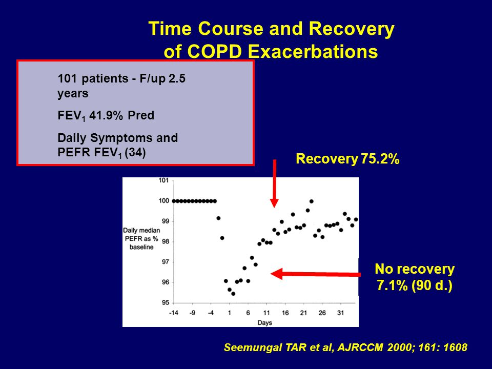 Seemungal TAR et al, AJRCCM 2000; 161: 1608 101 patients - F/up 2.5 years FEV 1 41.9% Pred Daily Symptoms and PEFR FEV 1 (34) Time Course and Recovery of COPD Exacerbations Recovery 75.2% No recovery 7.1% (90 d.)