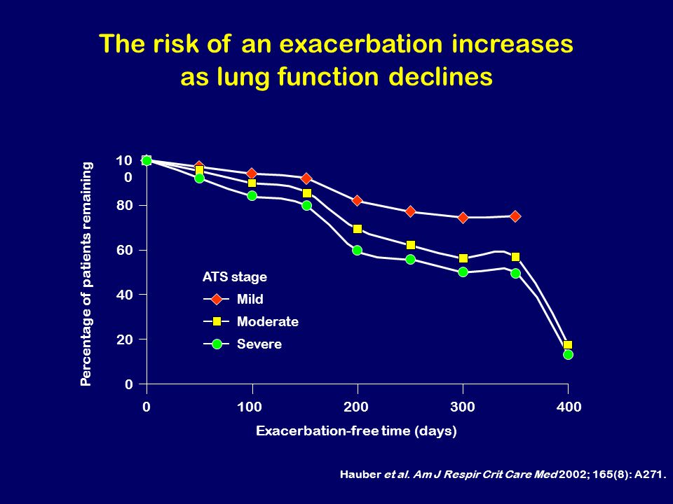 The risk of an exacerbation increases as lung function declines Hauber et al.