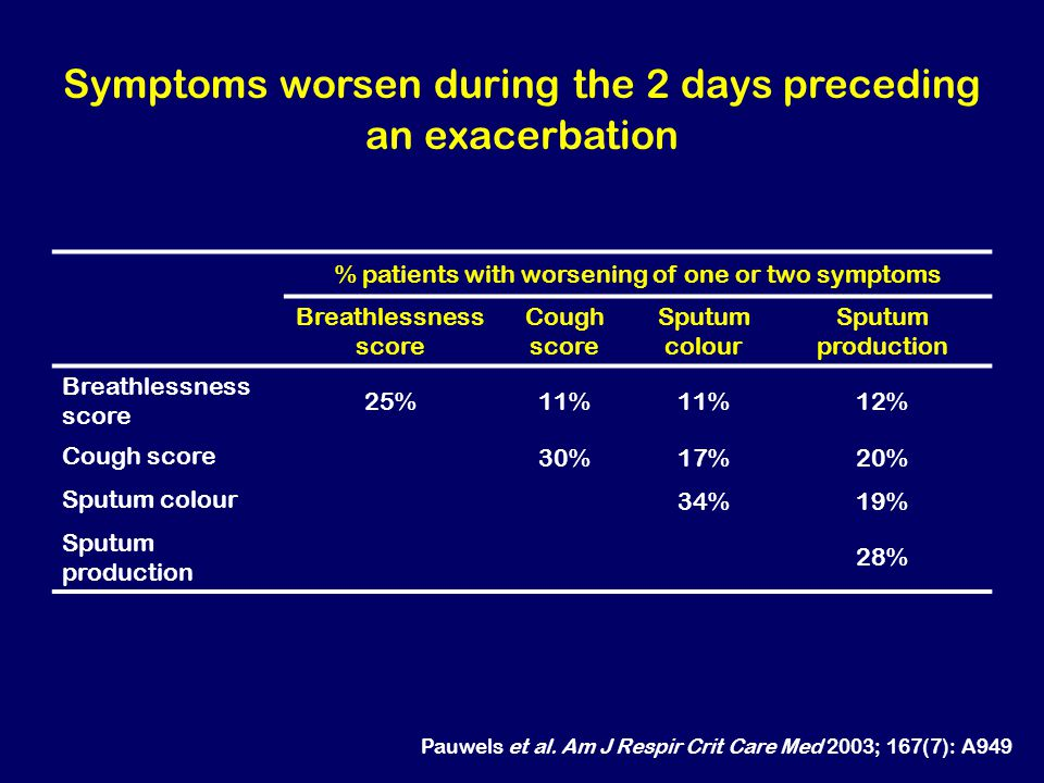 Symptoms worsen during the 2 days preceding an exacerbation Pauwels et al. Am J Respir Crit Care Med 2003; 167(7): A949 % patients with worsening of o