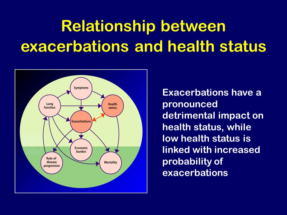 Relationship between exacerbations and health status Exacerbations have a pronounced detrimental impact on health status, while low health status is l