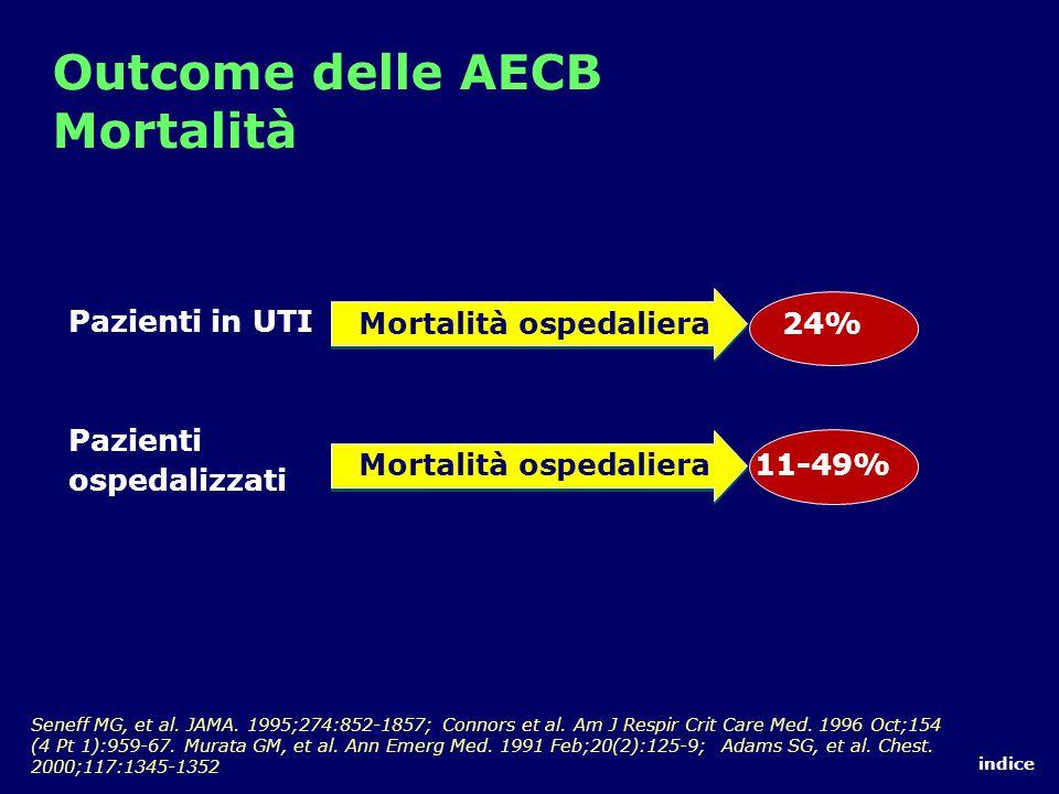 Outcome delle AECB Mortalità Seneff MG, et al.JAMA.