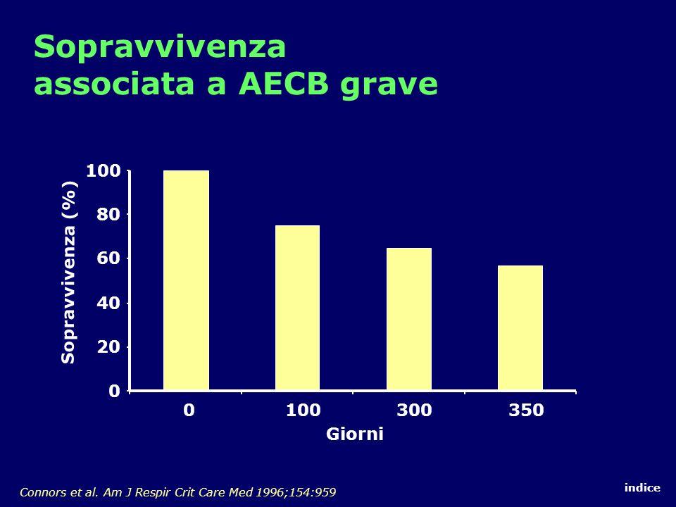 Sopravvivenza associata a AECB grave 0 20 40 60 80 100 0 300350 Connors et al.