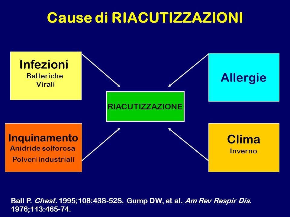 Cause di RIACUTIZZAZIONI Infezioni Batteriche Virali Allergie Inquinamento Anidride solforosa Polveri industriali Clima Inverno RIACUTIZZAZIONE Ball P.