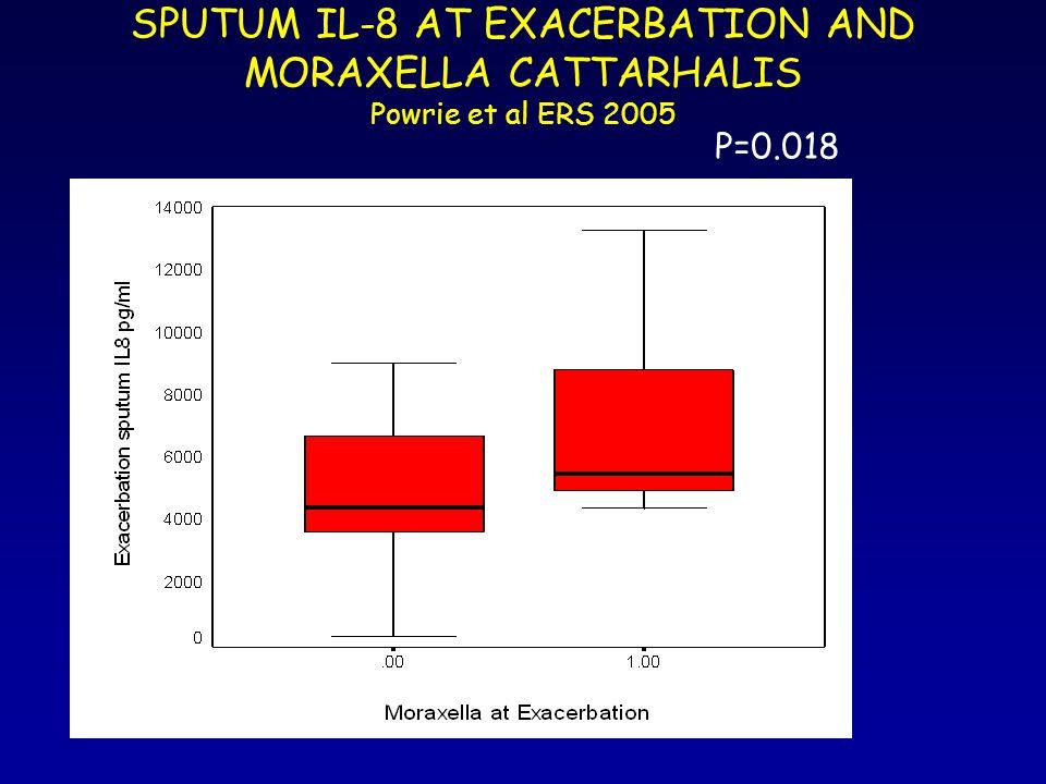 SPUTUM IL-8 AT EXACERBATION AND MORAXELLA CATTARHALIS Powrie et al ERS 2005 P=0.018