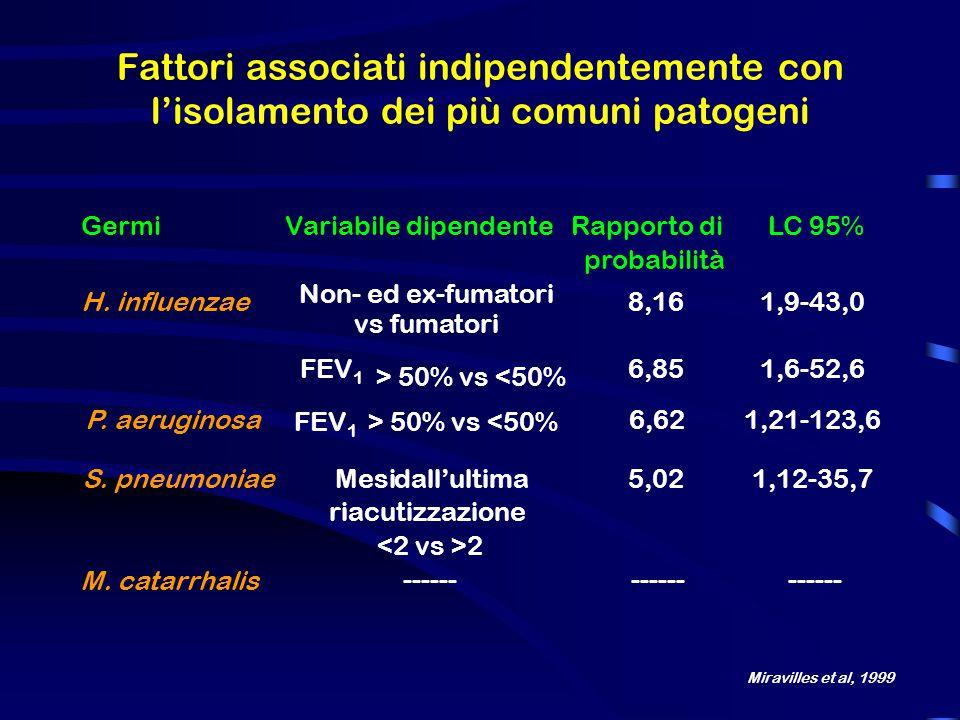 GermiVariabile dipendente Rapporto di probabilità LC 95% H.