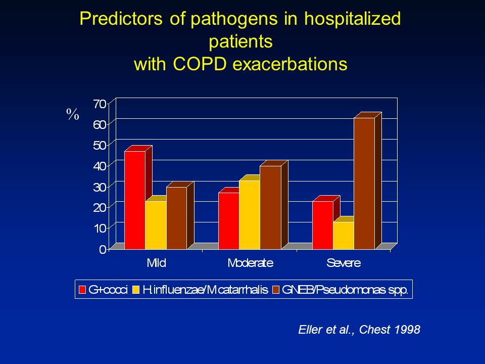 Predictors of pathogens in hospitalized patients with COPD exacerbations % Eller et al., Chest 1998