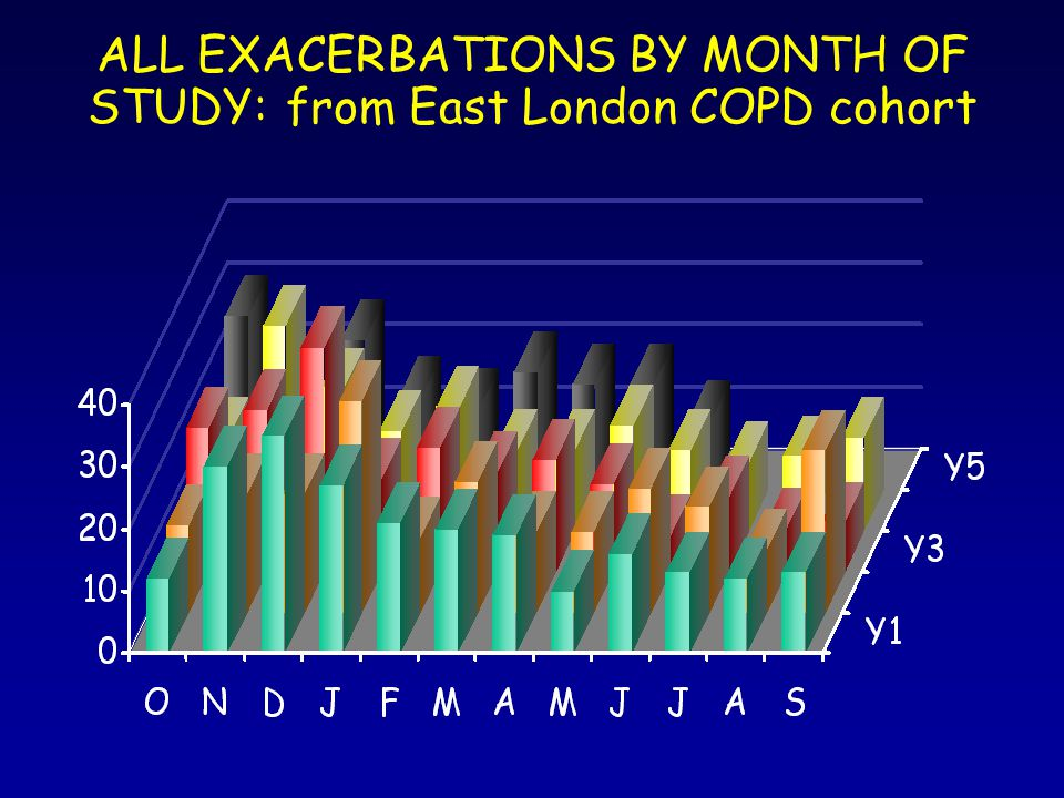 ALL EXACERBATIONS BY MONTH OF STUDY: from East London COPD cohort