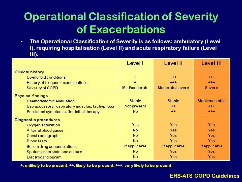 Operational Classification of Severity of Exacerbations The Operational Classification of Severity is as follows: ambulatory (Level I), requiring hospitalisation (Level II) and acute respiratory failure (Level III).
