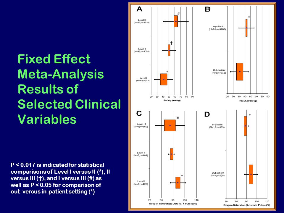 Fixed Effect Meta-Analysis Results of Selected Clinical Variables P < 0.017 is indicated for statistical comparisons of Level I versus II (*), II versus III (†), and I versus III (#) as well as P < 0.05 for comparison of out- versus in-patient setting (*)