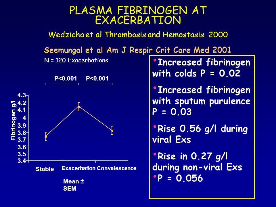 PLASMA FIBRINOGEN AT EXACERBATION Wedzicha et al Thrombosis and Hemostasis 2000 Seemungal et al Am J Respir Crit Care Med 2001 3.4 3.5 3.6 3.7 3.8 3.9 4 4.1 4.2 4.3 Stable ExacerbationConvalescence Fibrinogen g/l Mean ± SEM P<0.001 Increased fibrinogen with colds P = 0.02 Increased fibrinogen with sputum purulence P = 0.03 Rise 0.56 g/l during viral Exs Rise in 0.27 g/l during non-viral Exs P = 0.056 N = 120 Exacerbations