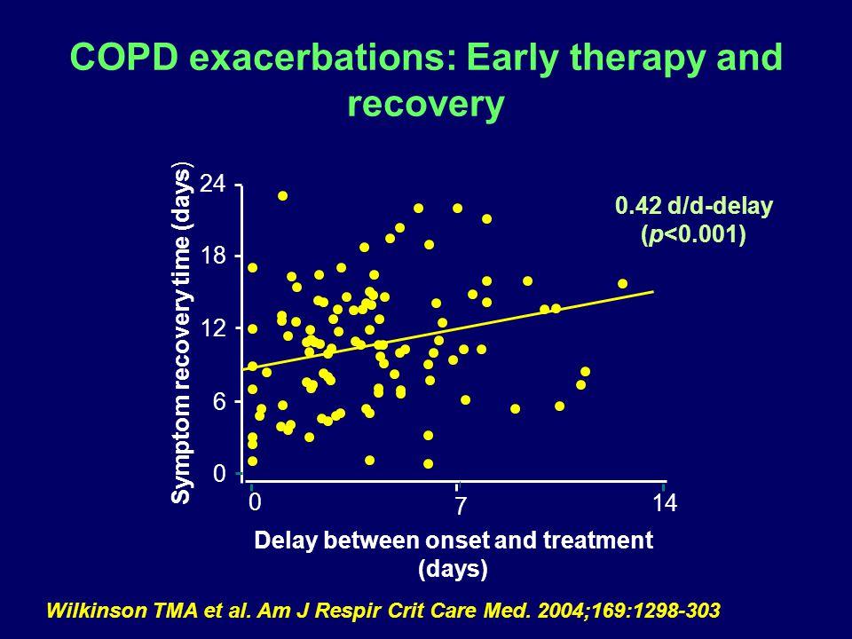 Wilkinson TMA et al.Am J Respir Crit Care Med.