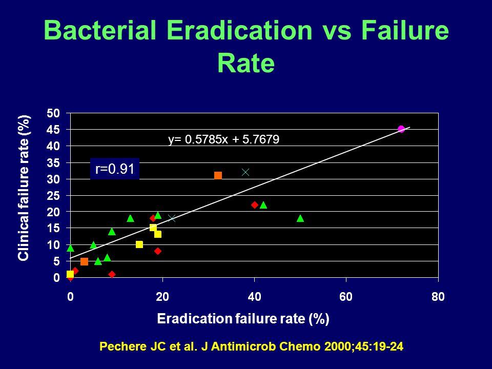 Bacterial Eradication vs Failure Rate y= 0.5785x + 5.7679 r=0.91 Clinical failure rate (%) Eradication failure rate (%) Pechere JC et al.