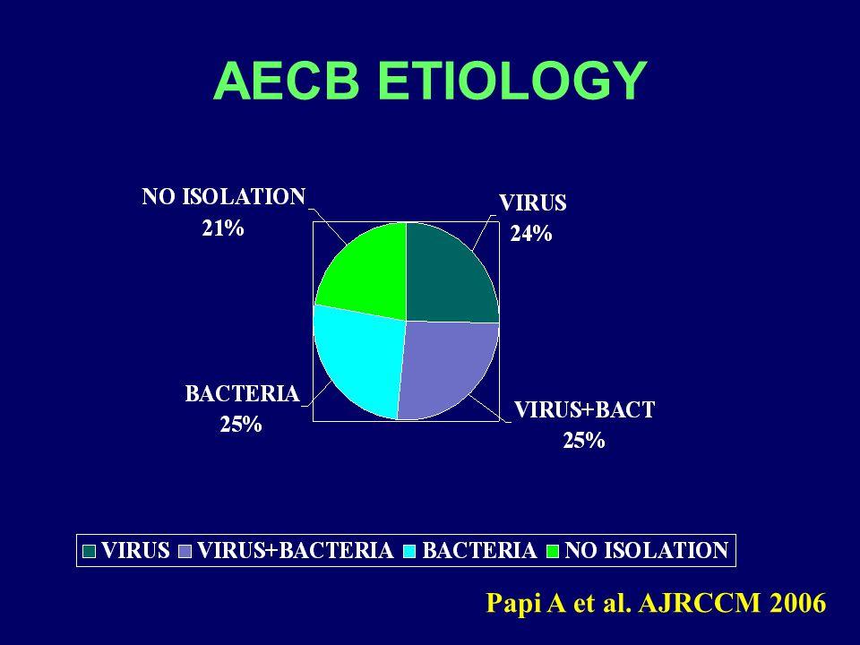 AECB ETIOLOGY Papi A et al. AJRCCM 2006