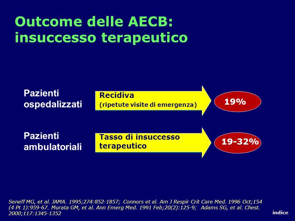 Outcome delle AECB: insuccesso terapeutico Pazienti ospedalizzati Pazienti ambulatoriali Tasso di insuccesso terapeutico Recidiva (ripetute visite di emergenza) 19-32% 19% Seneff MG, et al.