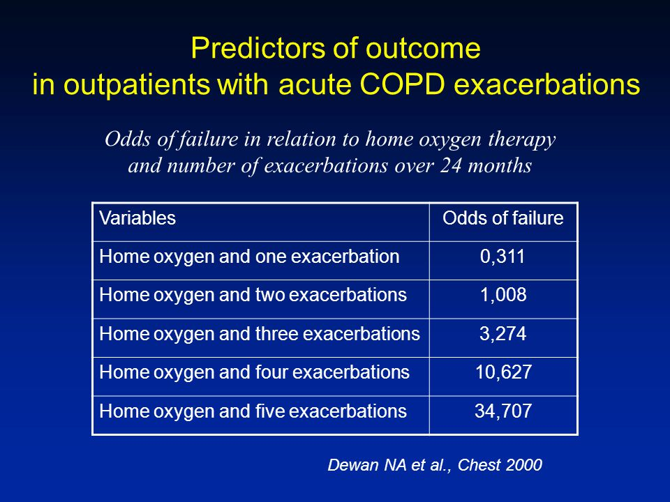 Predictors of outcome in outpatients with acute COPD exacerbations VariablesOdds of failure Home oxygen and one exacerbation0,311 Home oxygen and two