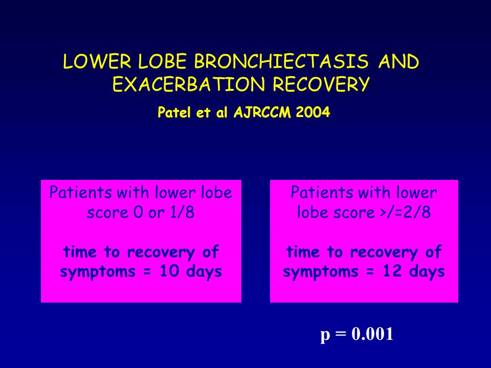 LOWER LOBE BRONCHIECTASIS AND EXACERBATION RECOVERY Patel et al AJRCCM 2004 Patients with lower lobe score 0 or 1/8 time to recovery of symptoms = 10 days Patients with lower lobe score >/=2/8 time to recovery of symptoms = 12 days p = 0.001