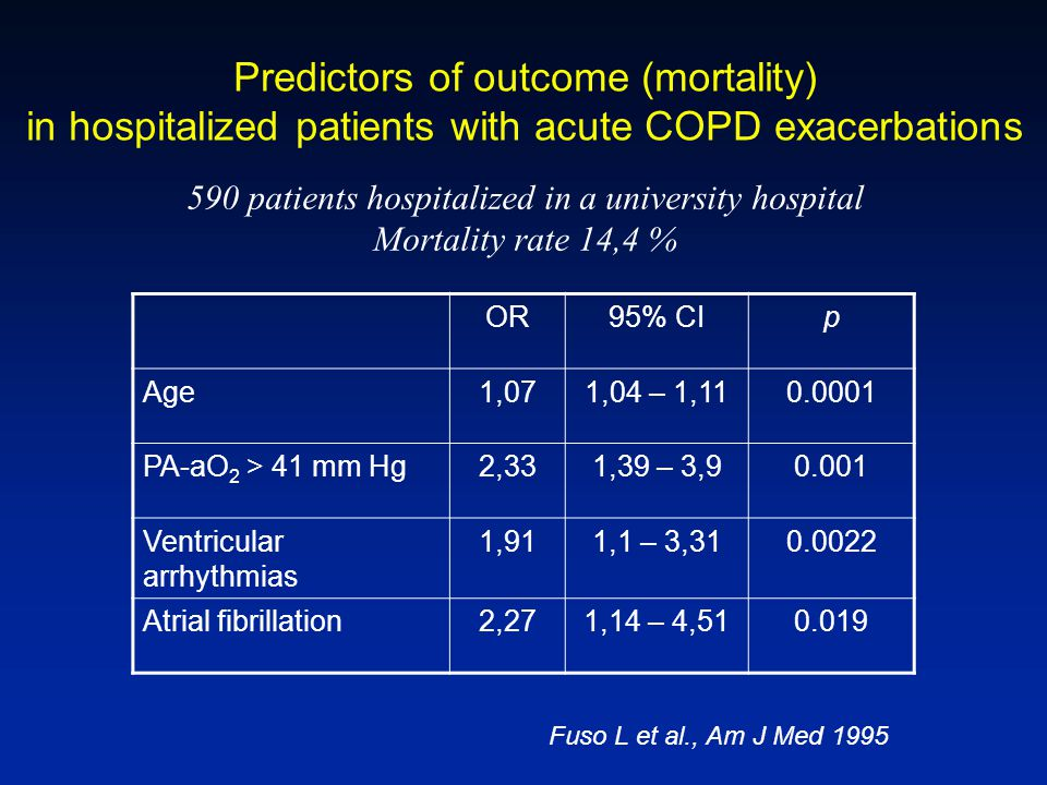 Predictors of outcome (mortality) in hospitalized patients with acute COPD exacerbations 590 patients hospitalized in a university hospital Mortality rate 14,4 % OR95% CIp Age1,071,04 – 1,110.0001 PA-aO 2 > 41 mm Hg2,331,39 – 3,90.001 Ventricular arrhythmias 1,911,1 – 3,310.0022 Atrial fibrillation2,271,14 – 4,510.019 Fuso L et al., Am J Med 1995