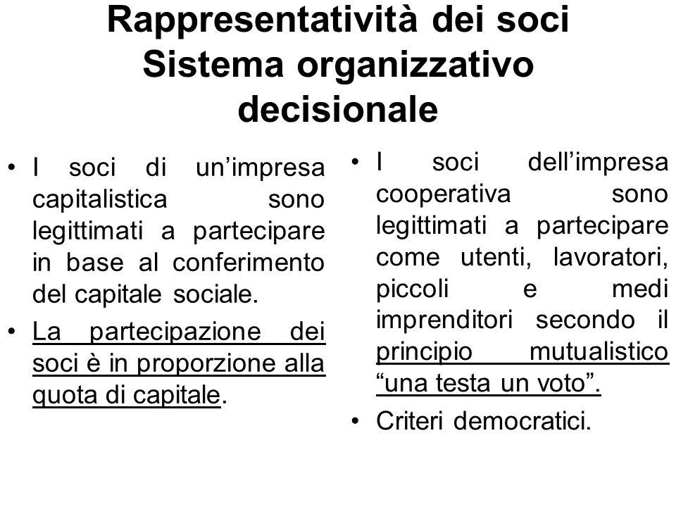 Rappresentatività dei soci Sistema organizzativo decisionale I soci di un'impresa capitalistica sono legittimati a partecipare in base al conferimento del capitale sociale.
