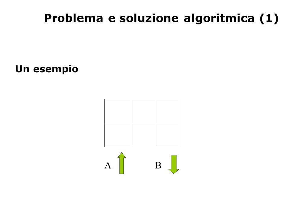 Problema e soluzione algoritmica (2) Un esempio inizia Un ostacolo impedisce di proseguire.