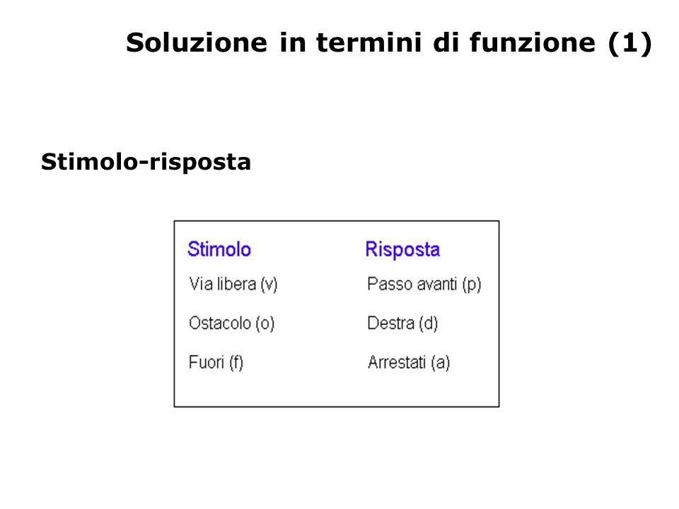 Soluzione in termini di funzione (1) Stimolo-risposta