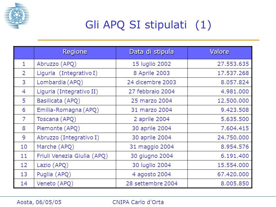 Aosta, 06/05/05CNIPA Carlo d Orta Gli APQ SI stipulati (1) Regione Data di stipula Valore 1Abruzzo (APQ)15 luglio 200227.553.635 2Liguria (Integrativo I)8 Aprile 200317.537.268 3Lombardia (APQ)24 dicembre 20038.057.824 4Liguria (Integrativo II)27 febbraio 20044.981.000 5Basilicata (APQ)25 marzo 200412.500.000 6Emilia-Romagna (APQ)31 marzo 20049.423.508 7Toscana (APQ)2 aprile 20045.635.500 8Piemonte (APQ)30 aprile 20047.604.415 9Abruzzo (Integrativo I)30 aprile 200424.750.000 10Marche (APQ)31 maggio 20048.954.576 11Friuli Venezia Giulia (APQ)30 giugno 20046.191.400 12Lazio (APQ)30 luglio 200415.554.000 13Puglia (APQ)4 agosto 200467.420.000 14Veneto (APQ)28 settembre 20048.005.850