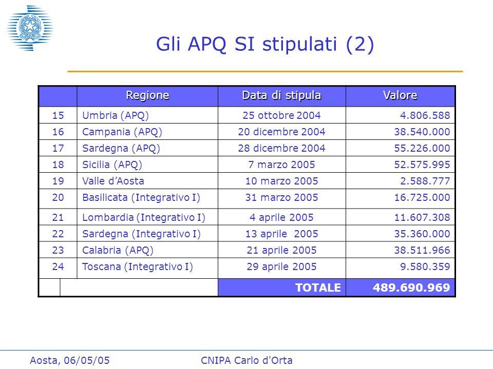Aosta, 06/05/05CNIPA Carlo d Orta Gli APQ SI stipulati (2) Regione Data di stipula Valore 15Umbria (APQ)25 ottobre 20044.806.588 16Campania (APQ)20 dicembre 200438.540.000 17Sardegna (APQ)28 dicembre 200455.226.000 18Sicilia (APQ)7 marzo 200552.575.995 19Valle d'Aosta10 marzo 20052.588.777 20Basilicata (Integrativo I)31 marzo 200516.725.000 21Lombardia (Integrativo I)4 aprile 200511.607.308 22Sardegna (Integrativo I)13 aprile 200535.360.000 23Calabria (APQ)21 aprile 200538.511.966 24Toscana (Integrativo I)29 aprile 2005 9.580.359 TOTALE489.690.969