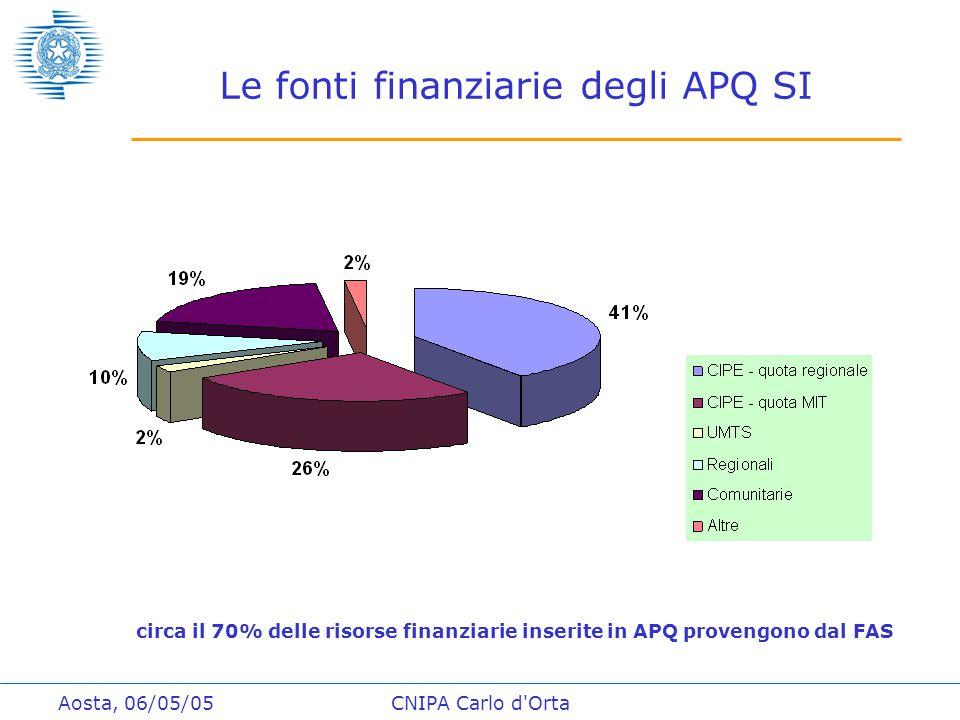 Aosta, 06/05/05CNIPA Carlo d Orta Le fonti finanziarie degli APQ SI circa il 70% delle risorse finanziarie inserite in APQ provengono dal FAS