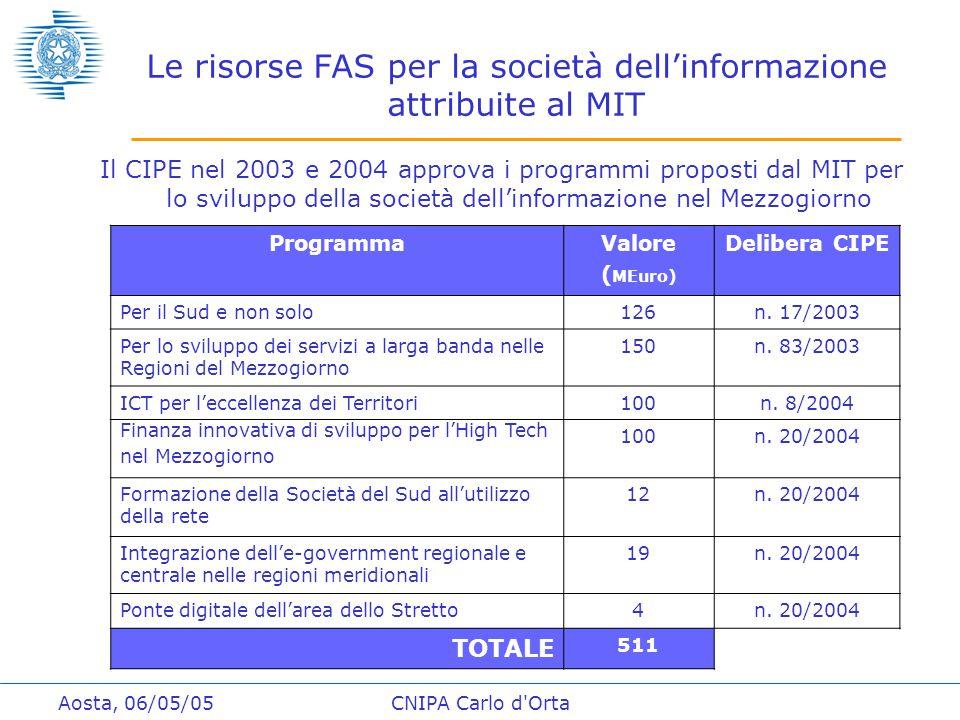 Aosta, 06/05/05CNIPA Carlo d Orta Le risorse FAS per la società dell'informazione attribuite al MIT Il CIPE nel 2003 e 2004 approva i programmi proposti dal MIT per lo sviluppo della società dell'informazione nel Mezzogiorno ProgrammaValore ( MEuro) Delibera CIPE Per il Sud e non solo126n.