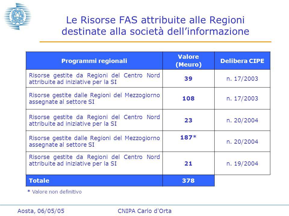 Aosta, 06/05/05CNIPA Carlo d Orta Le Risorse FAS attribuite alle Regioni destinate alla società dell'informazione Programmi regionali Valore (Meuro) Delibera CIPE Risorse gestite da Regioni del Centro Nord attribuite ad iniziative per la SI 39n.