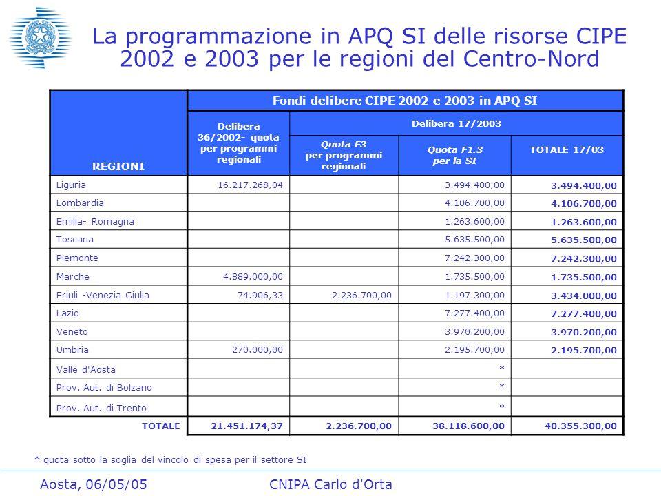 Aosta, 06/05/05CNIPA Carlo d Orta La programmazione in APQ SI delle risorse CIPE 2002 e 2003 per le regioni del Centro-Nord REGIONI Fondi delibere CIPE 2002 e 2003 in APQ SI Delibera 36/2002- quota per programmi regionali Delibera 17/2003 Quota F3 per programmi regionali Quota F1.3 per la SI TOTALE 17/03 Liguria16.217.268,04 3.494.400,00 Lombardia 4.106.700,00 Emilia- Romagna 1.263.600,00 Toscana 5.635.500,00 Piemonte 7.242.300,00 Marche4.889.000,00 1.735.500,00 Friuli -Venezia Giulia74.906,332.236.700,001.197.300,003.434.000,00 Lazio 7.277.400,00 Veneto 3.970.200,00 Umbria 270.000,00 2.195.700,00 Valle d Aosta * Prov.