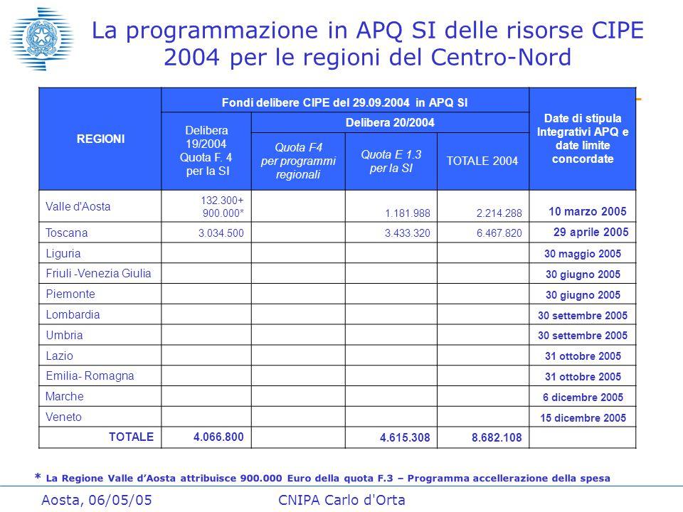Aosta, 06/05/05CNIPA Carlo d Orta La programmazione in APQ SI delle risorse CIPE 2004 per le regioni del Centro-Nord REGIONI Fondi delibere CIPE del 29.09.2004 in APQ SI Date di stipula Integrativi APQ e date limite concordate Delibera 19/2004 Quota F.