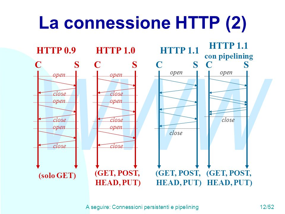 WWW A seguire: Connessioni persistenti e pipelining12/52 La connessione HTTP (2) CS HTTP 0.9 open close open close open close CS HTTP 1.1 open close C
