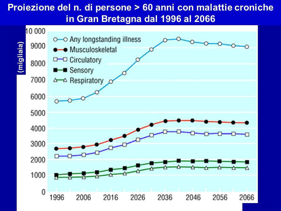 N. (migliaia) Proiezione del n. di persone > 60 anni con malattie croniche in Gran Bretagna dal 1996 al 2066