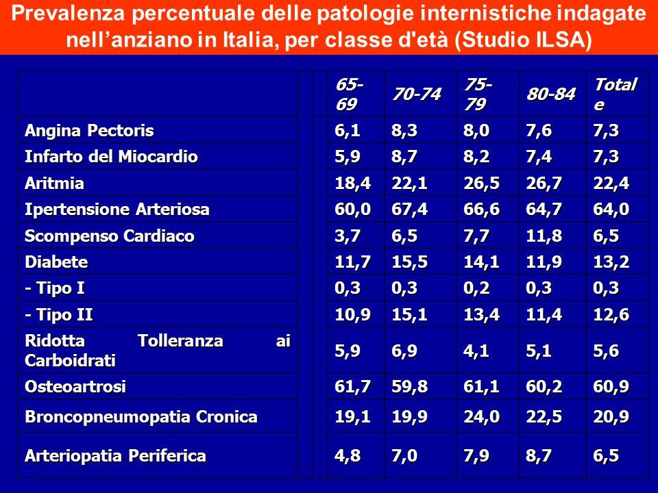 65- 69 70-74 75- 79 80-84 Total e Angina Pectoris 6,18,38,07,67,3 Infarto del Miocardio 5,98,78,27,47,3 Aritmia18,422,126,526,722,4 Ipertensione Arter